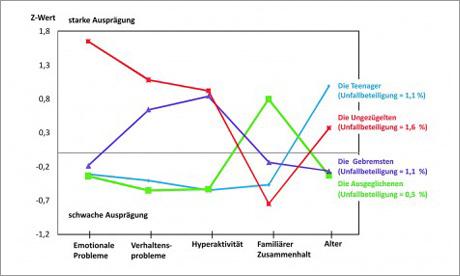 Gruppen-Einteilung der BASt-Analyse