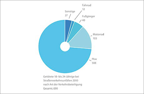 Diagramm Getötete 18- bis 24-Jährige